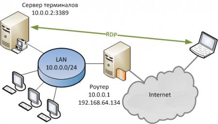 port-forwarding.png
