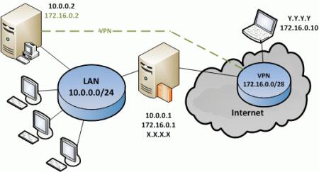 IT-tech-VPN3.png
