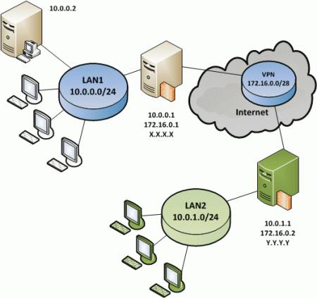 IT-tech-VPN4.png