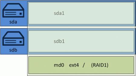 ubuntu-soft-RAID-001.jpg