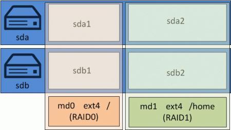 ubuntu-soft-RAID-002.jpg