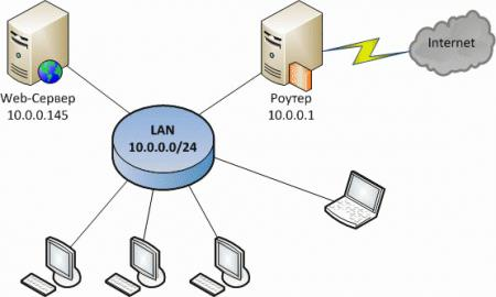 webserver-lighttpd-001.jpg