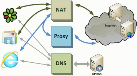 nat-proxy-troubleshoot-001.jpg
