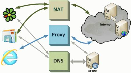 nat-proxy-troubleshoot-002.jpg