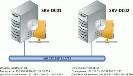 AD-DHCP-001.jpg