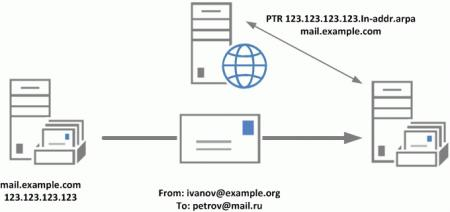 ptr-spf-antispam-001.jpg