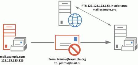 ptr-spf-antispam-002.jpg