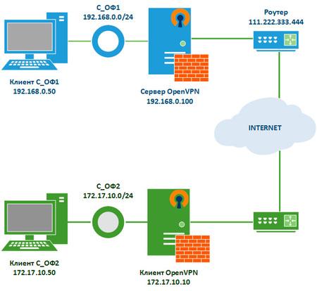 OpenVPN-channels-pass-001.jpg