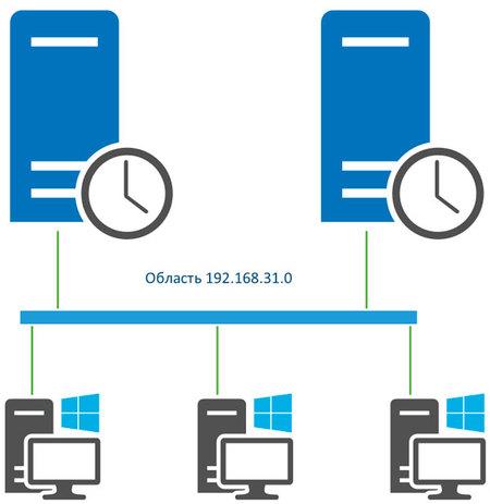 DHCP-HA-Server2012-001.jpg