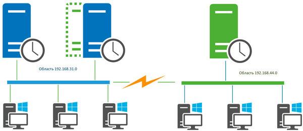 DHCP-HA-Server2012-002.jpg