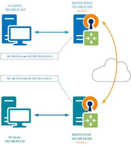 VPN-route-009.jpg