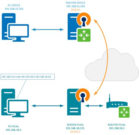 OpenVPN-channels-linux-001.png