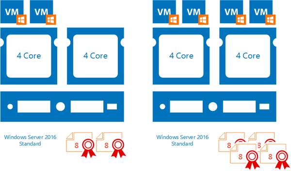 windows-server-2016-licensing-004.png