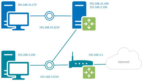 VPN_route-4.png