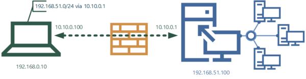 vpn-topology-002.png