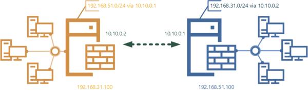 vpn-topology-003.png
