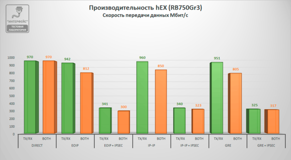 mikrotik-performance-test-004.png