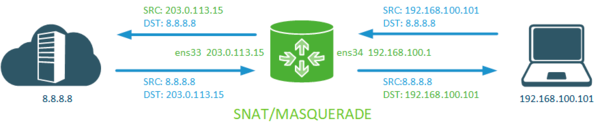 iptables-nat-example-001.png