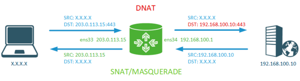 iptables-nat-example-002.png