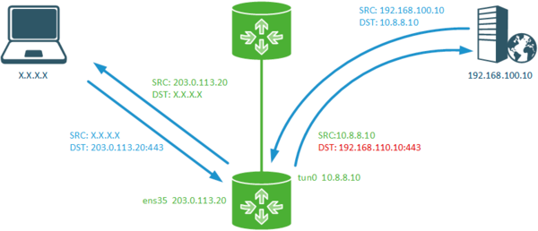 iptables-nat-example-004.png