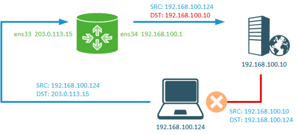 iptables-nat-example-005.png