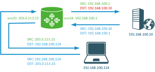 iptables-nat-example-006.png