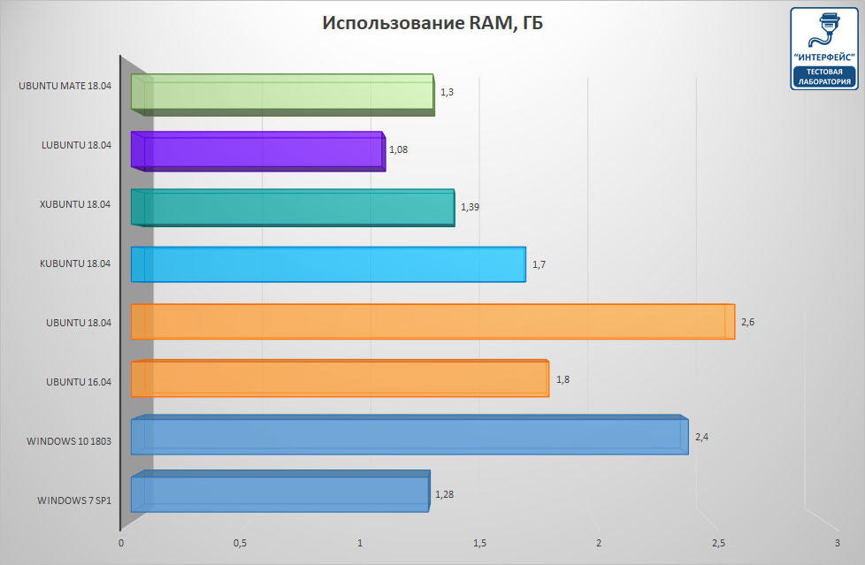 https://interface31.ru/tech_it/images/1c83-win-linux-gilev-test-002.jpg