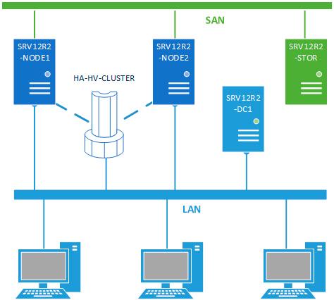 Hyper-V-HA-cluster-001.jpg