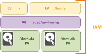 LVM-part1-002.png