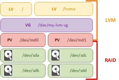 LVM-part1-003.png