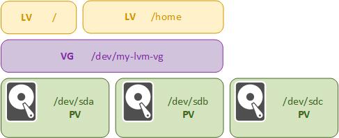 LVM-part1-008.png