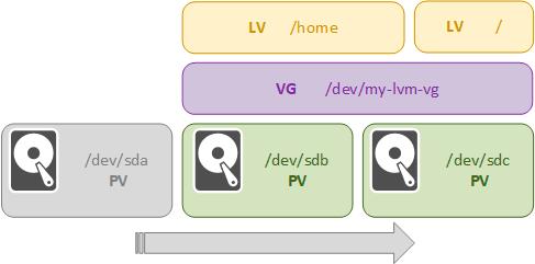 LVM-part1-010.png