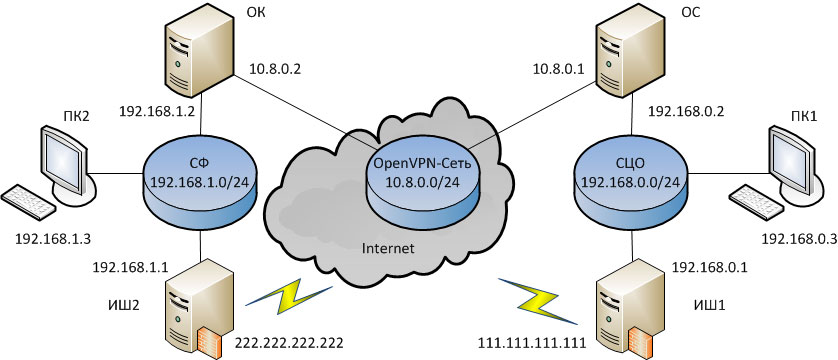 https://interface31.ru/tech_it/images/OpenVPN-channels-001v.jpg