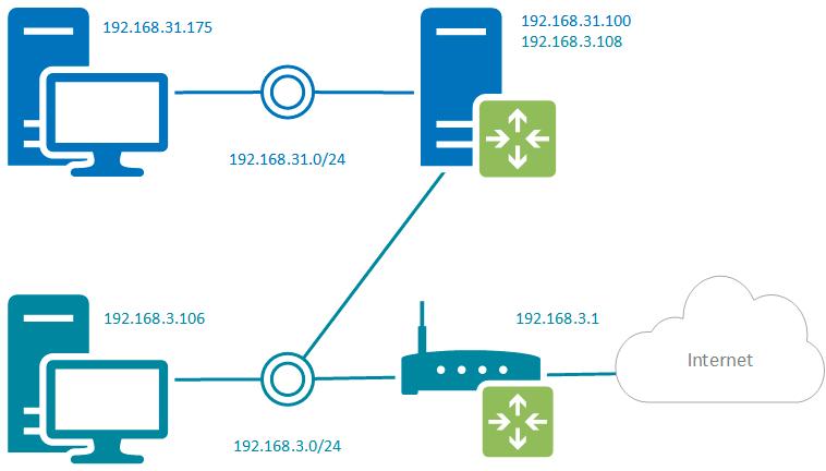 https://interface31.ru/tech_it/images/VPN_route-4.png