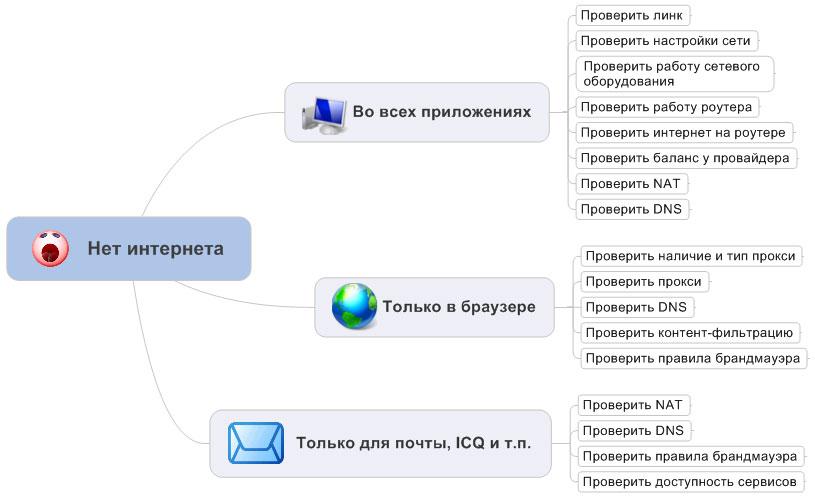 https://interface31.ru/tech_it/images/nat-proxy-troubleshoot-003.jpg