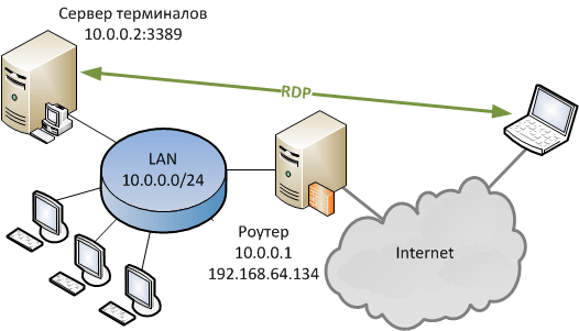 https://interface31.ru/tech_it/images/port-forwarding.png