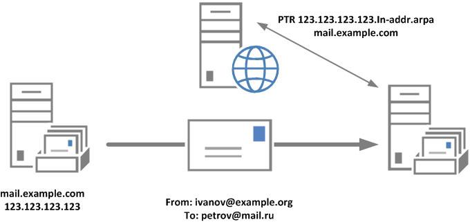 https://interface31.ru/tech_it/images/ptr-spf-antispam-001.jpg