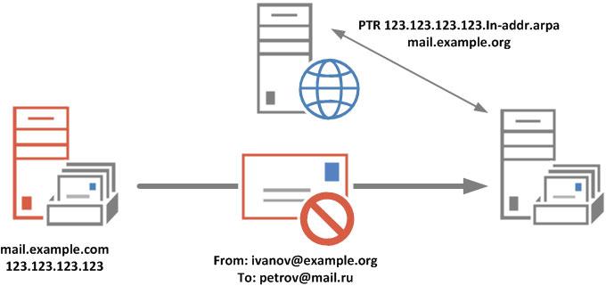 https://interface31.ru/tech_it/images/ptr-spf-antispam-002.jpg