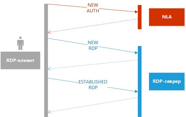 https://interface31.ru/tech_it/images/rdp-bruteforce-protection-mikrotik-001.png