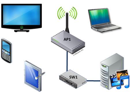 Примерная схема домашней сети будет иметь вид.  Что касается совмещения функции медиасервера и беспроводной точки...