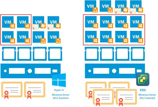 https://interface31.ru/tech_it/images/windows-server-2012-licensing-002.jpg