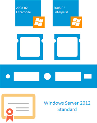 Cd Key Для Windows Server 2008 Standard Смотреть