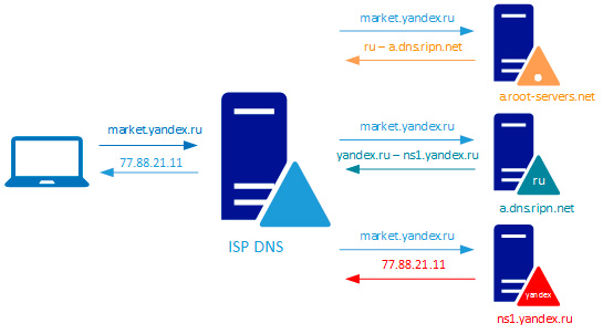 www-dns-zone-002.jpg